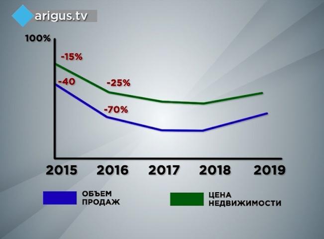 Прогнозы по рынку недвижимости на 2018 год в москве